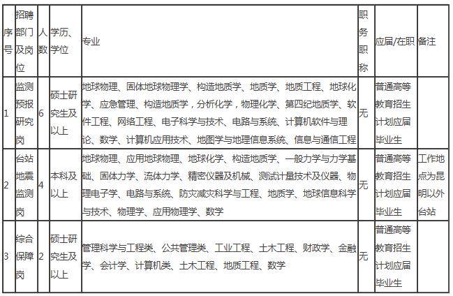 事业单位!云南省地震局2021年公开招聘公告(岗位表)