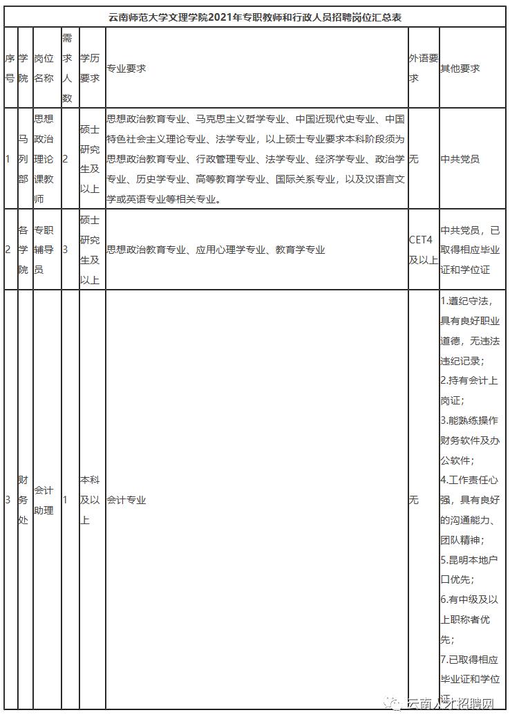 2021年云南师范大学文理学院招聘 五险一金 寒暑假 交通车