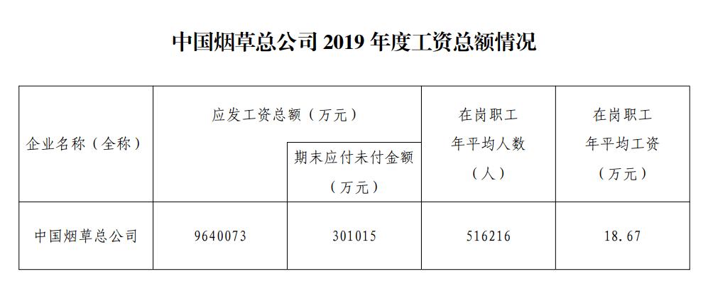 2021年中国烟草总公司直属单位招聘494人 正式员工 年薪18.68万元