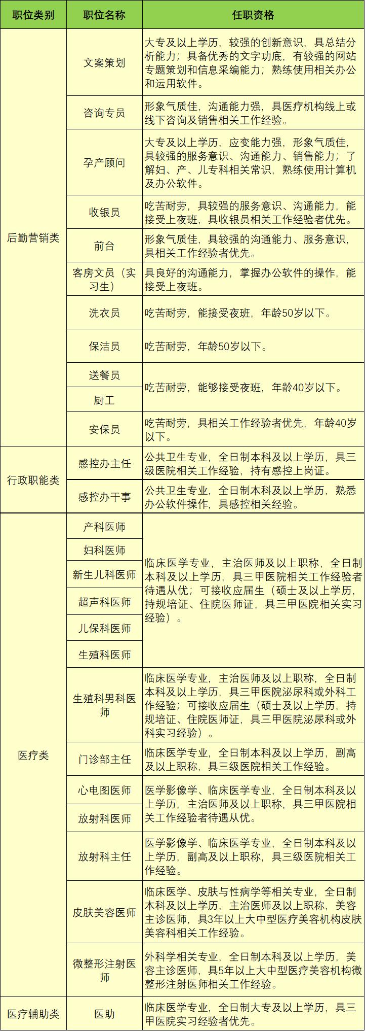 【招聘】昆明安琪儿妇产医院2021年招聘公告