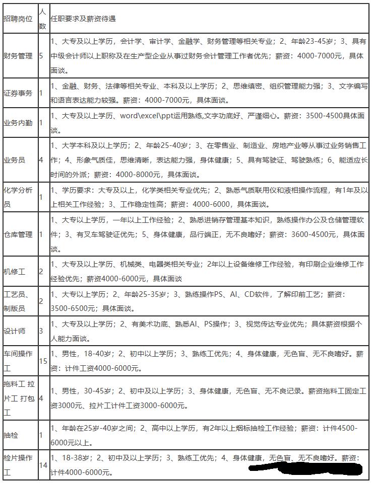 2021年云南华红科技股份有限公司招聘54人 7000元/月 提供食宿