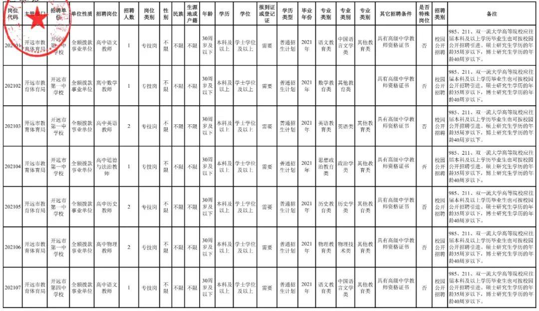 【招聘】正式编制!红河州开远市事业单位2021年公开招聘公告