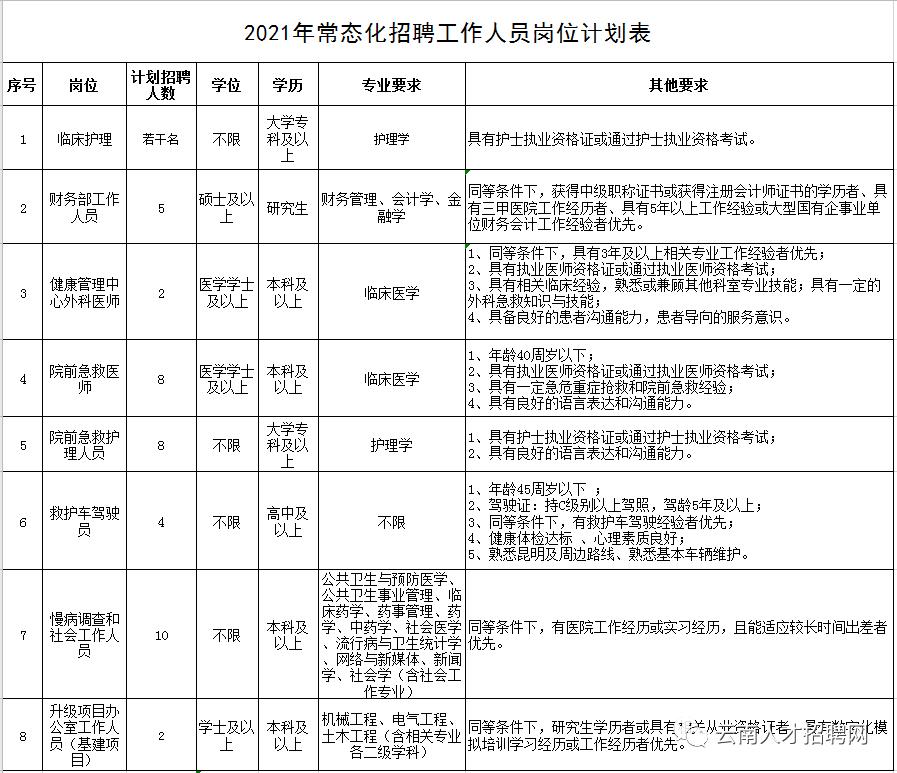 云南省阜外心血管病医院2021年招聘40人起 专科学历即可