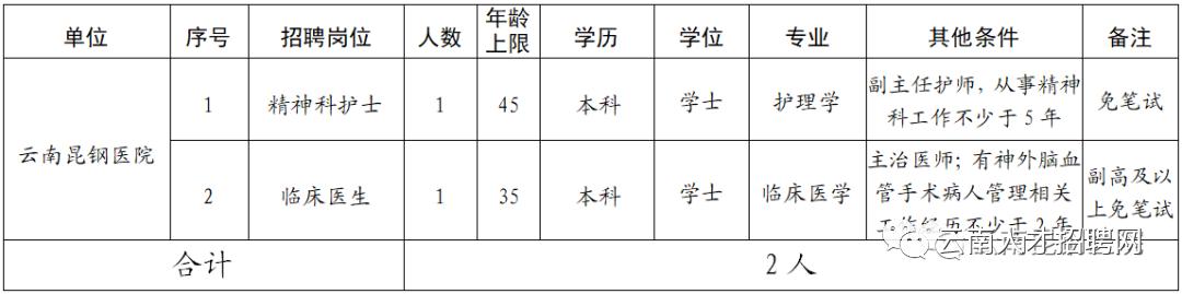 2021年云南安宁市医共体招聘 参照编制内待遇