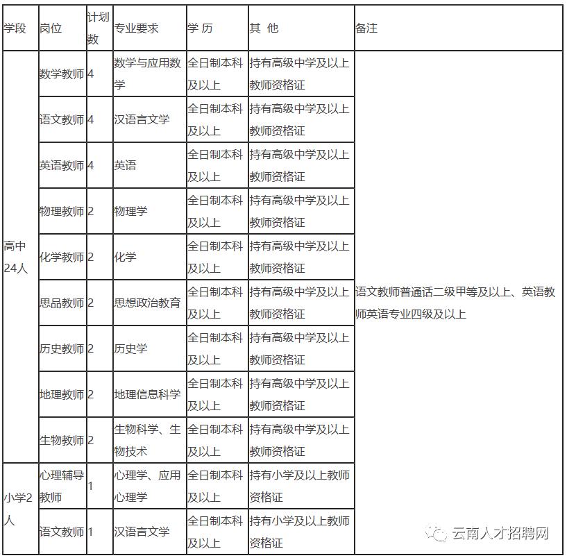 2021年云南创新研究院实验学校招聘26人 年薪18万元起 可入编制内