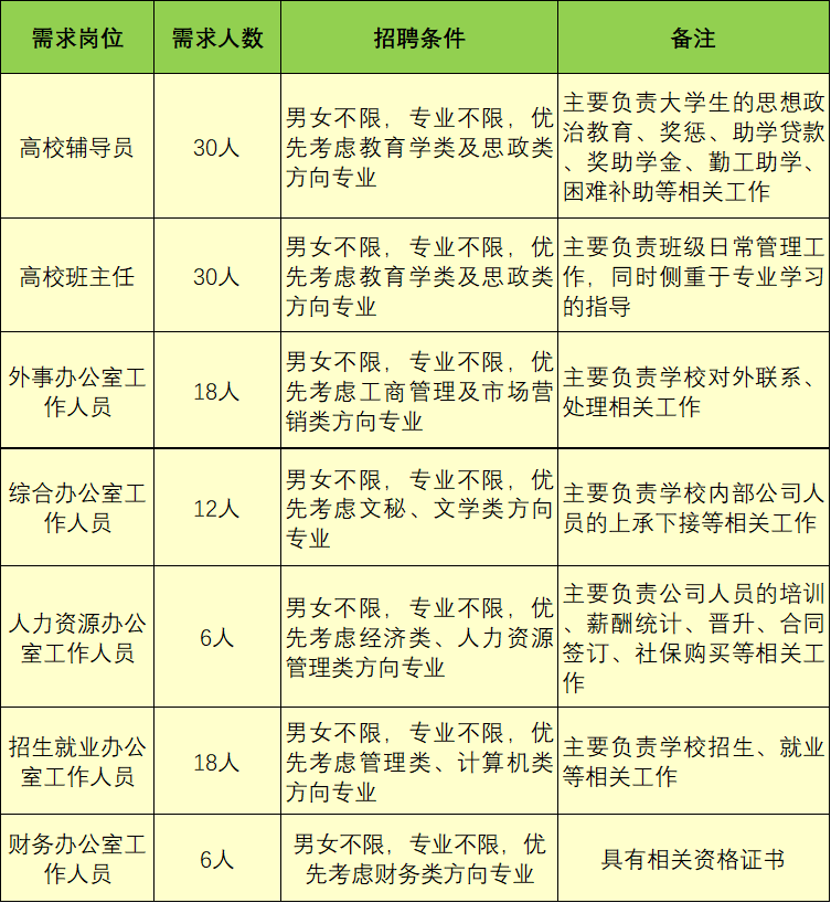 【招聘】云南三枝教育咨询有限公司2021年招聘公告