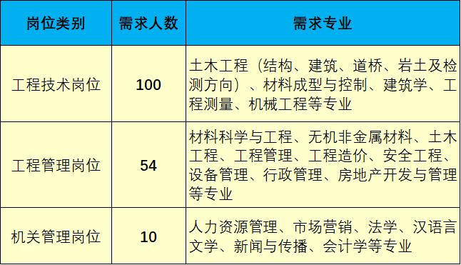 【央企】人均年收入15W !世界500强!云南有岗位!提供住宿!中冶建工集团2021年招聘公告