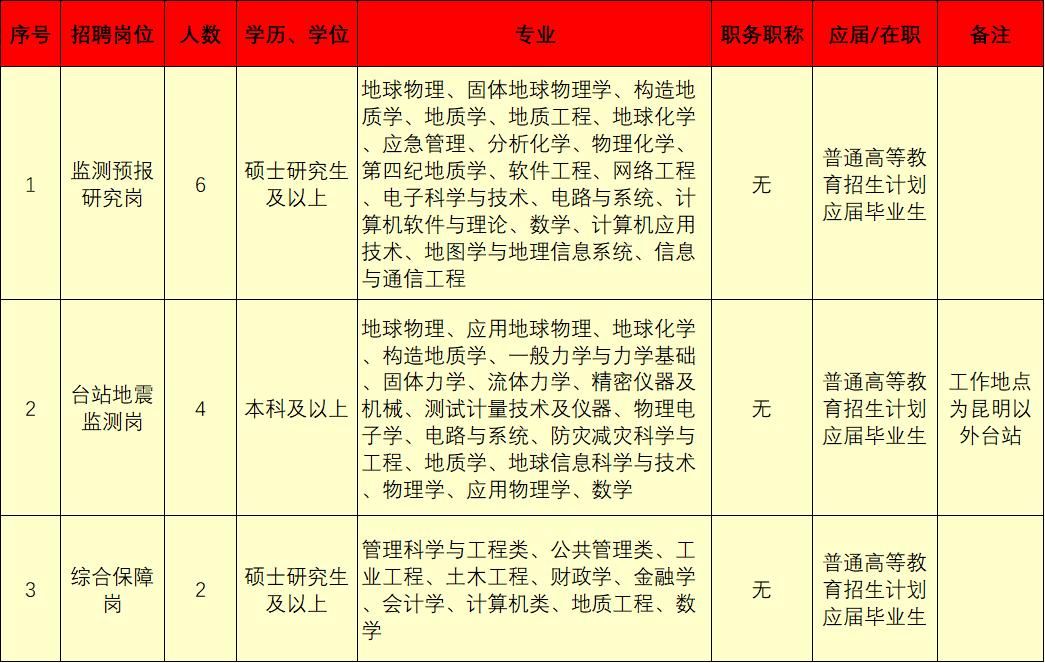 【招聘】正式编制!云南省地震局2021年局属事业单位公开招聘公告