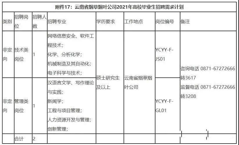 2021年云南省烟草专卖局招聘409人 全部正式员工 附岗位表