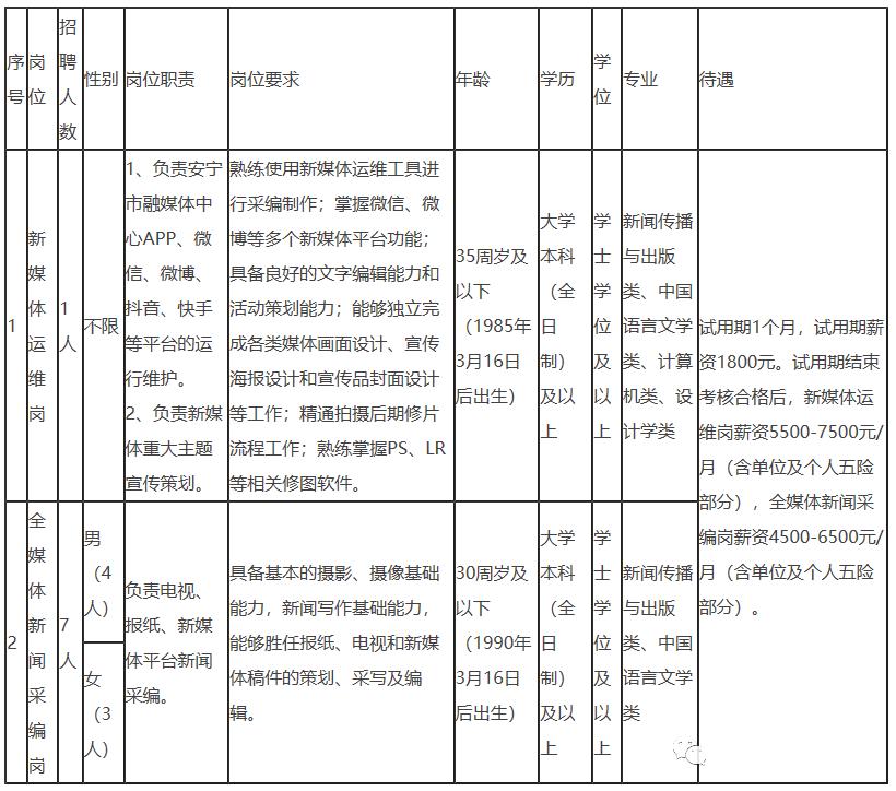2021年安宁市融媒体中心招聘 7500元/月