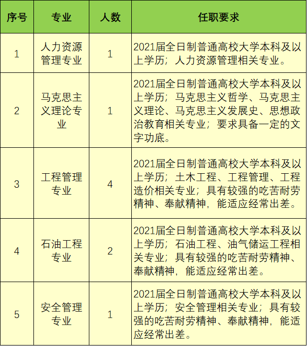 【央企】中交云南能源有限公司2021年招聘公告 招聘|招考 第2张