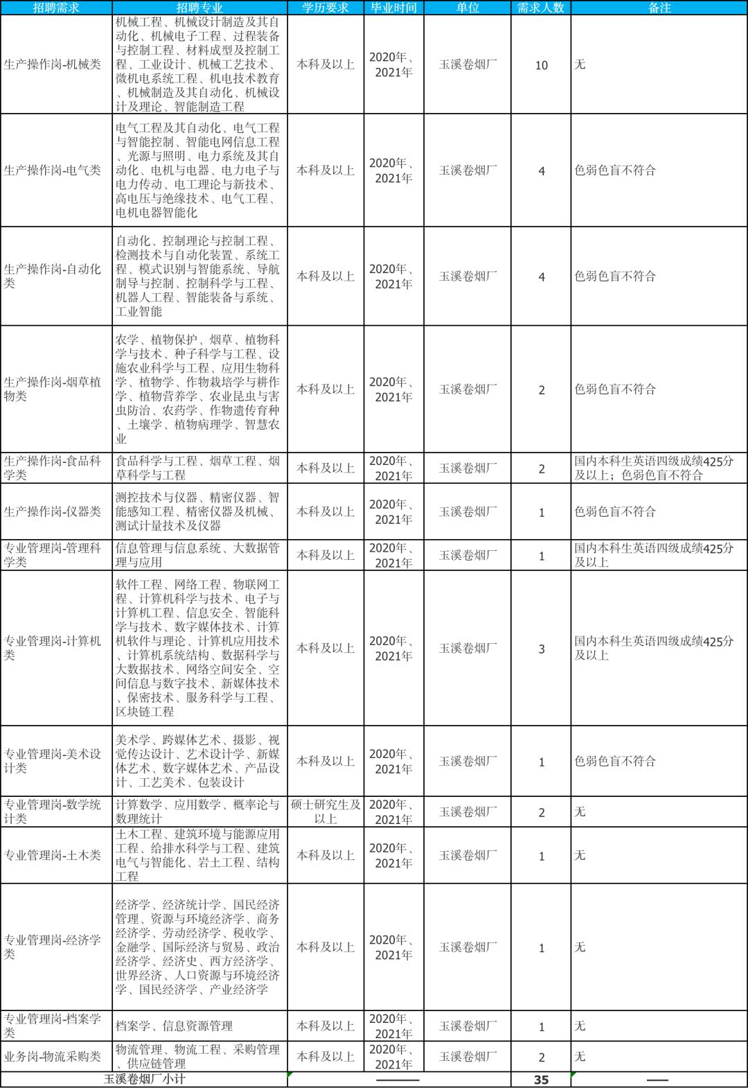 招459人,云南大型国企,4月2日报名截止!