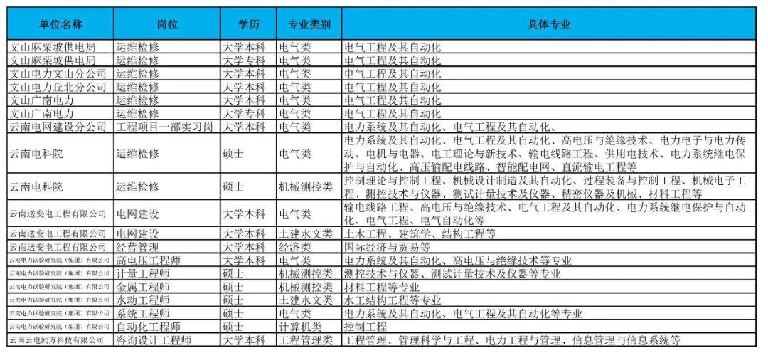 正式工!招聘100余人!云南电网公司2021年招聘补充招聘公告 事业 公务 第5张