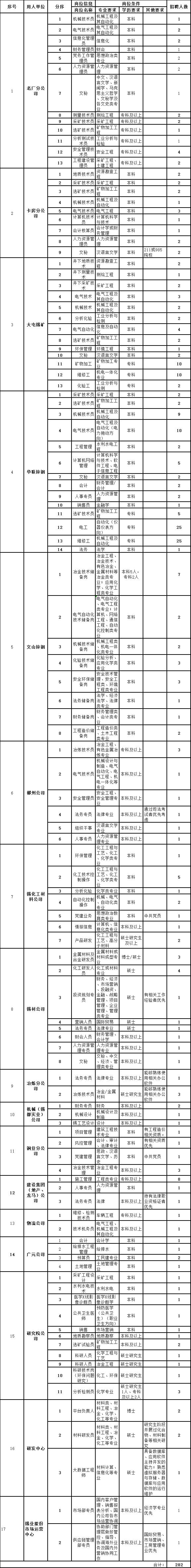 云锡集团招聘282人,专科以上学历戳进来