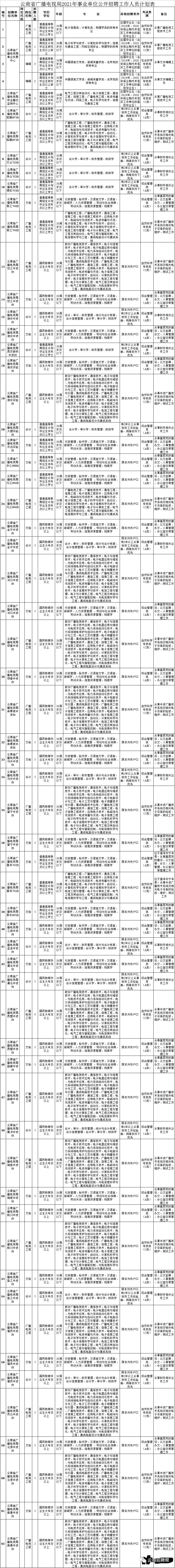 云南省广播电视局2021年事业单位公开招聘公告,72人