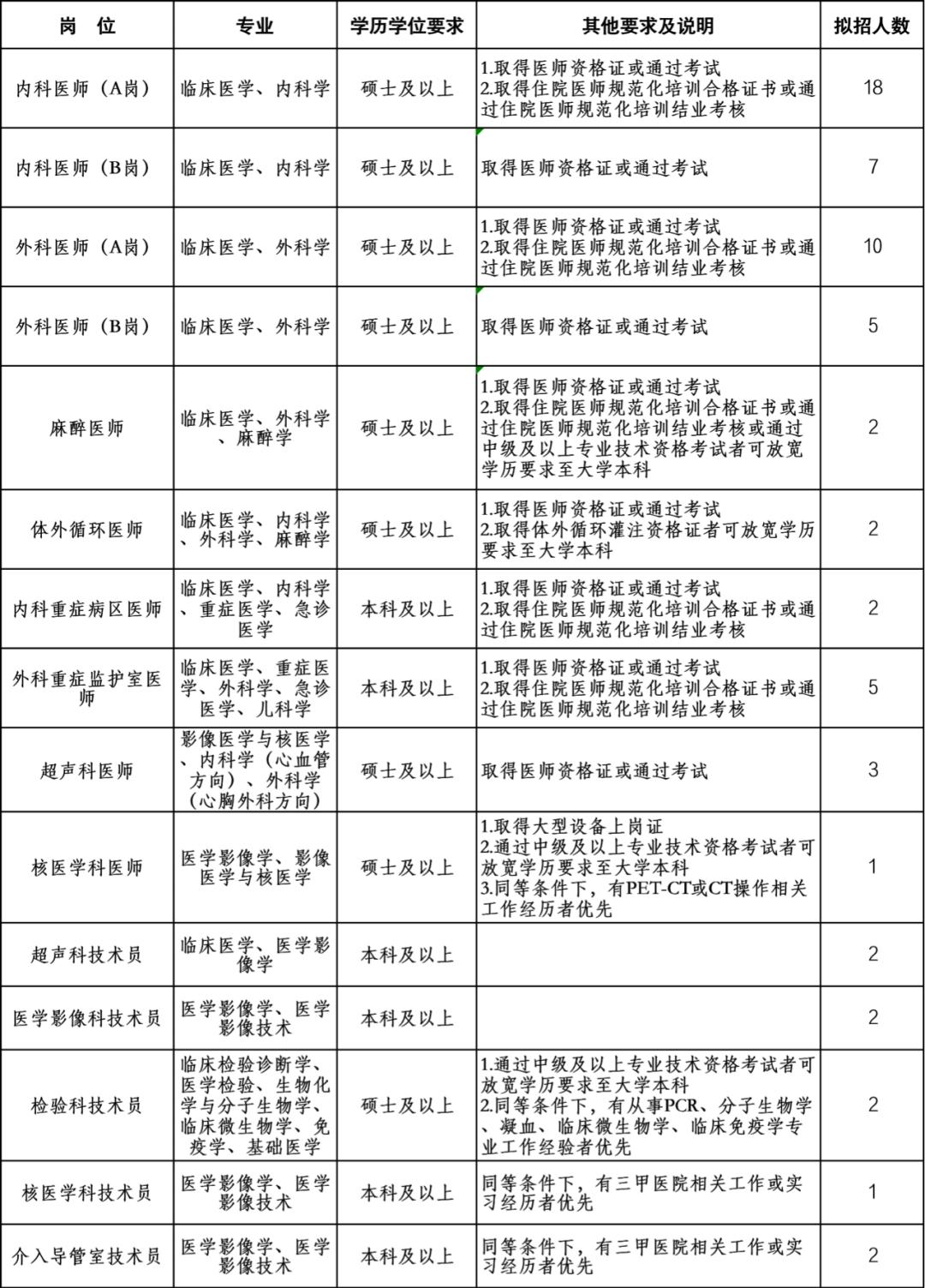 云南这家省级医院招聘64人,编制内待遇! 事业|公务 第1张