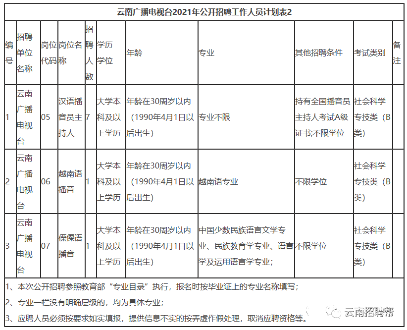【正式编制】2021年云南广播电视台第二批招聘公告