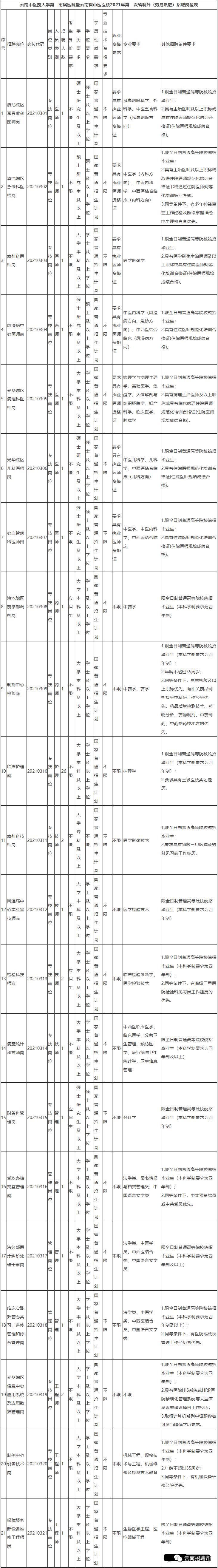 2021年云南省中医医院招聘49人 专科学历 应往届均可 