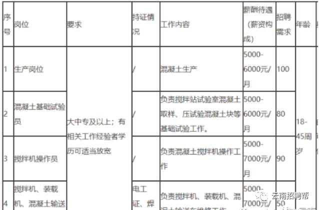 2021年云南大型国有企业招聘320人 7000元/月 应往届均可报名