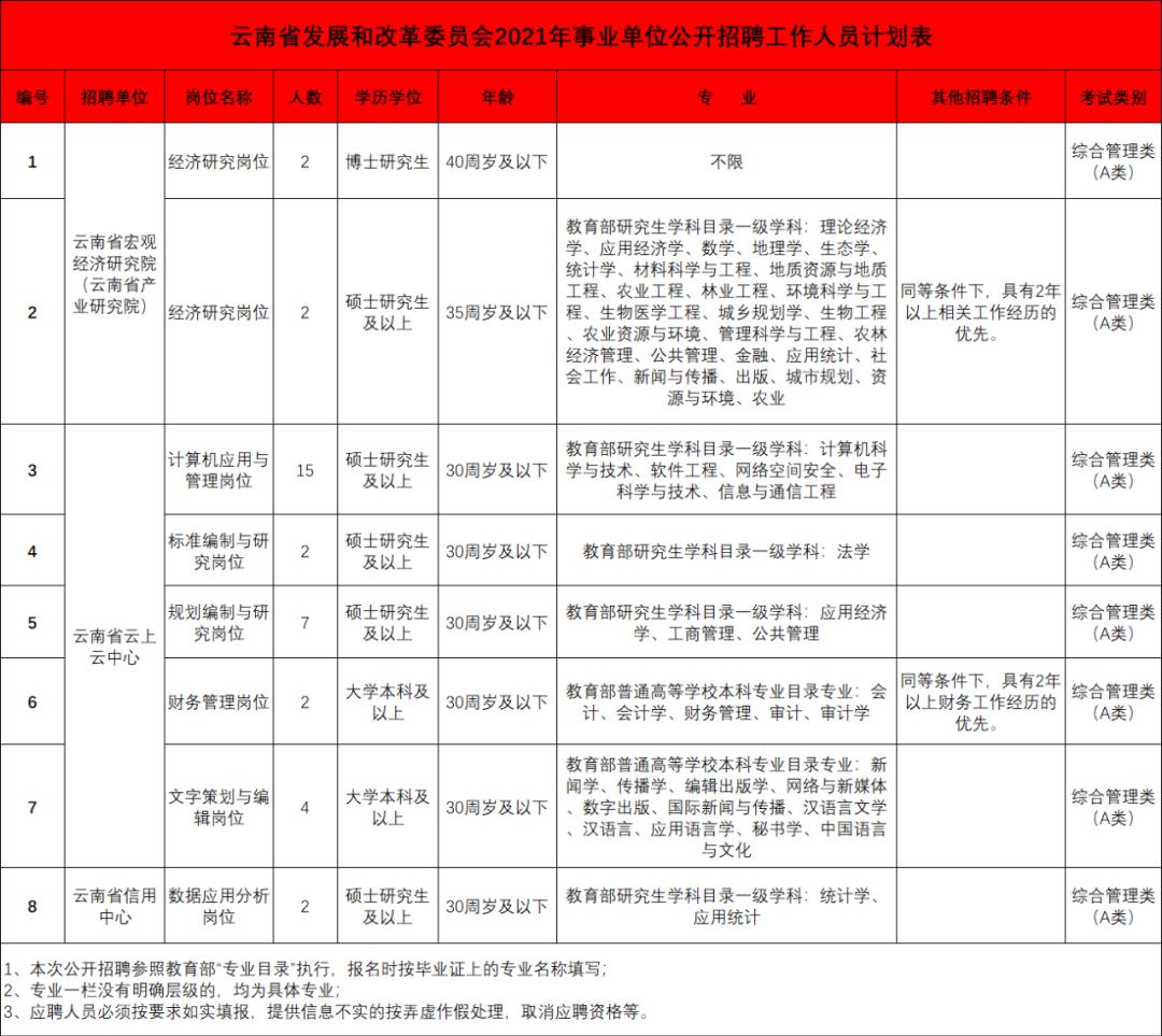 【招聘】正式编制!招聘36人!云南省发展和改革委员会所属事业单位2021年公开招聘公告 事业|公务 第2张