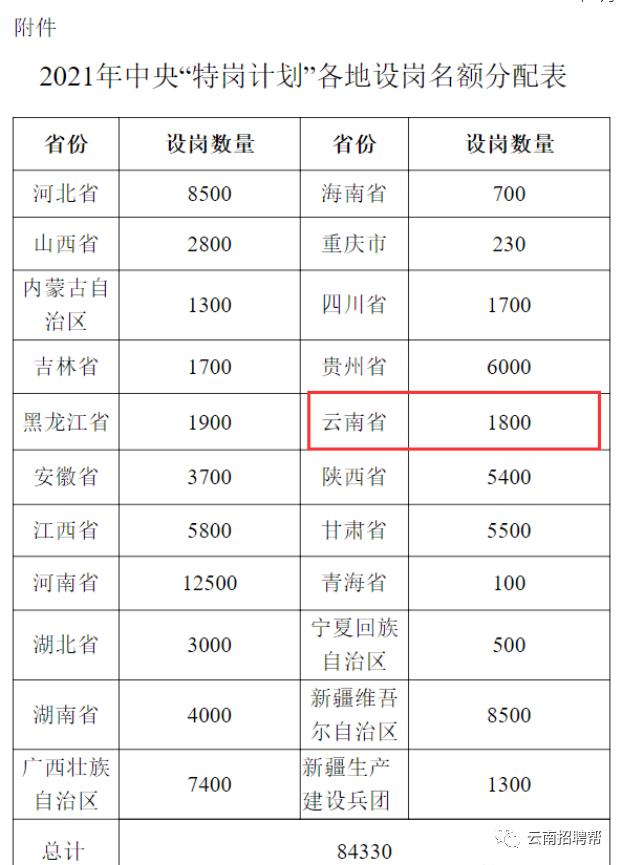 2021年云南省特岗计划招聘1800人,可采取面试、直接考察招聘! 事业|公务 第2张