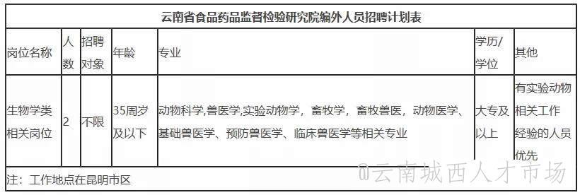 2021年云南省食品药品监督检验研究院招聘 大专即可
