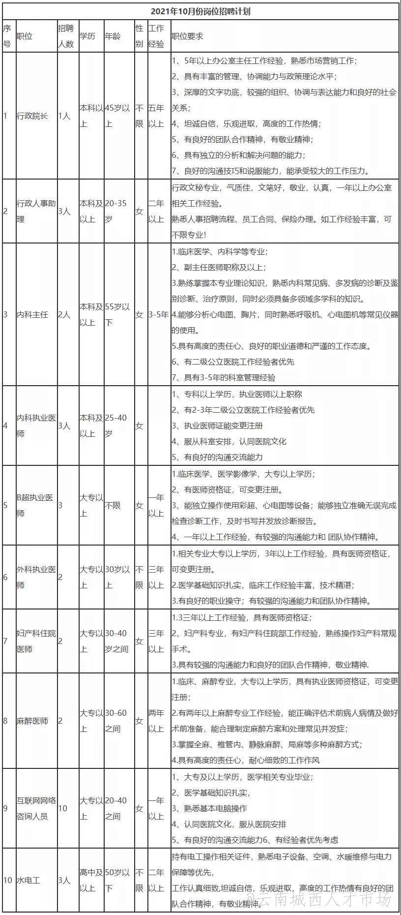 2021年云南协美医院招聘31人 大专即可