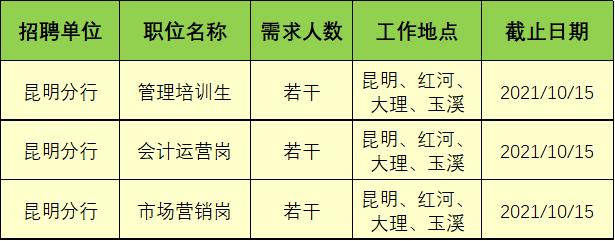 【招聘】华夏银行昆明分行2022年秋季招聘公告