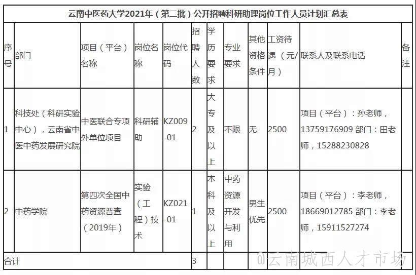 云南中医药大学2021年招聘37人