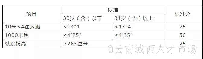 云南省楚雄监狱2021年招聘公告