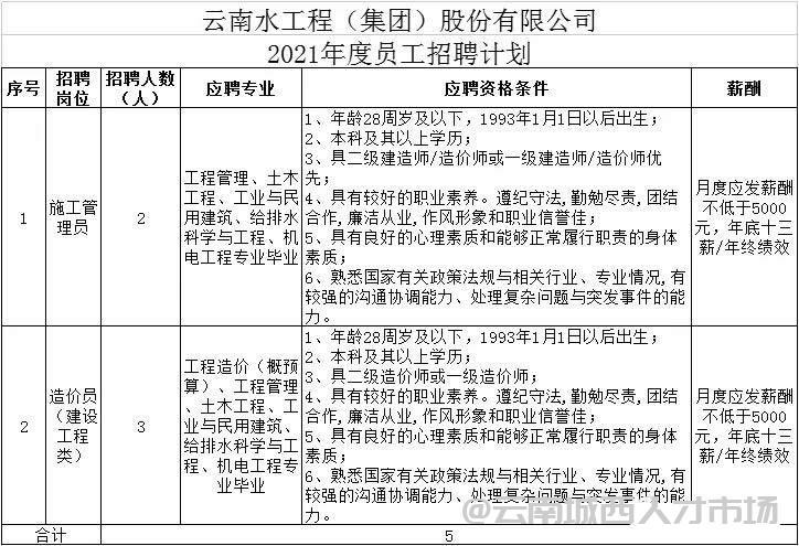 云南水工集团2021年招聘公告,五险一金,年底十三薪