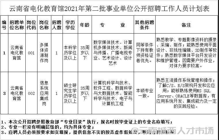 云南省电化教育馆2021年第二批招聘公告,事业编