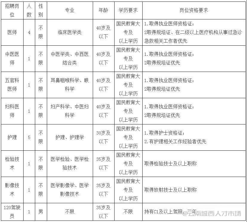 江川区中医医院2021年招聘公告